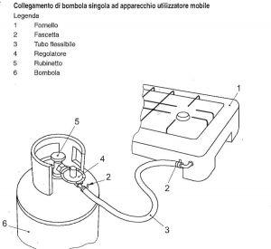 RACCORDERIA GAS GPL DOMESTICO -ESTENSE GAS-FERRARA