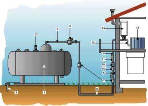 SERBATOIO INTERRATO GAS GPL-ESTENSE GAS-COPPARO